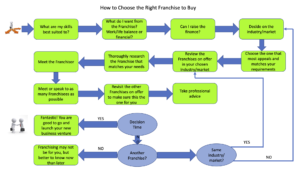 How-to-Choose-the-Right-Franchise-to-Buy-300x169 Choosing the Right Franchise to Buy