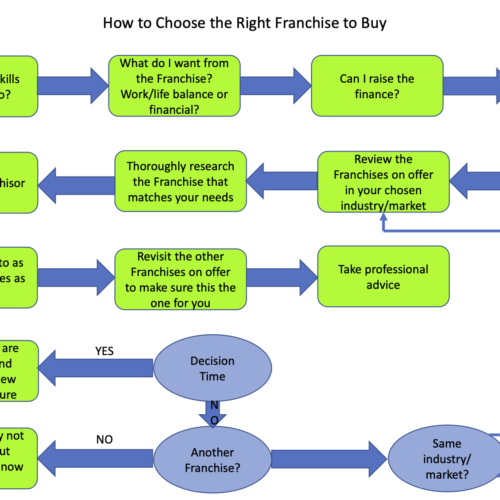How to Choose the Right Franchise to Buy